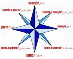 Directions in Persian Persian Language, Arabic Language, Dari Language, Learn Farsi, Learn Persian, Urdu Words With Meaning, Increase Knowledge, Learn Arabic Online, Arabic Lessons
