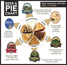 Now this is a PIE CHART we can all relate to… What is your favorite beer & pie., Food And Drinks, Now this is a PIE CHART we can all relate to… What is your favorite beer & pie pairing? Beer Recipes, Cooking Recipes, Beer Pairing, Food Pairing, Beer Label Design, Kinds Of Pie, Cooking With Beer, Holiday Pies, Berry Pie