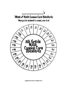 Wheel of 8th Grade Math Common Core Standards