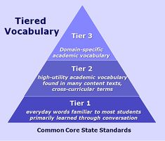 No Tears for Tiers: Common Core Tiered Vocabulary Made Simple. Vocabulary Strategies, Vocabulary Instruction, Academic Vocabulary, Teaching Vocabulary, Vocabulary Building, Vocabulary Words, Teaching Reading, Vocabulary Games, Spelling Activities