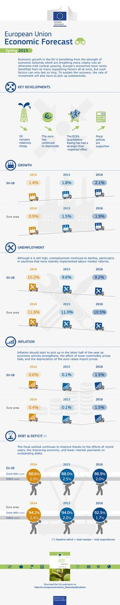 Graph of the week: EU Economic Forecast - Spring 2015 - European Commission