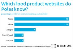 Food products online - - Gemius – Knowledge that supports business decisions