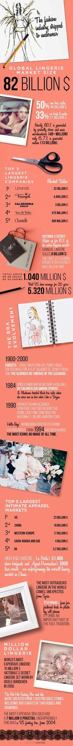 Estadísticas sobre la industria de la moda – Parte 6: Una mirada de cerca a la ropa íntima