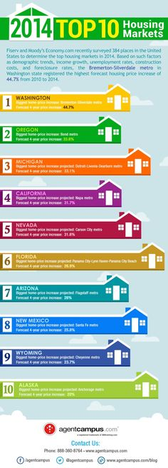 2014 Top Housing Markets in the US - Realty Times Price Increase, House Prices, This Is Us, Real Estate, The Unit, Times, Marketing, Top, Spinning Top