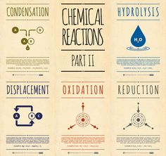 Here's the second part of the Chemical Reactions posters, this time featuring condensation, hydrolysis, displacement, oxidation, and reduction reactions. Click the image above to enlarge and read t...