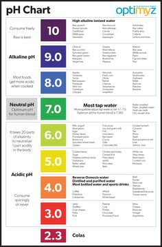 This pH chart can be helpful while planning a healthy diet. Keeping a close eye on what you eat can help to avoid metabolic acidosis. Alkaline Diet Plan, Alkaline Diet Recipes, Raw Broccoli, Raw Spinach, Agua Kangen, Ph Chart, Metabolic Acidosis, Metabolic Diet, Metabolic Workouts