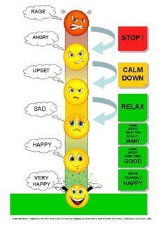 The Stress Thermometer -  a simple diagram used to remind us of what we can do to STOP, CALM DOWN, RELAX and be HAPPY.
