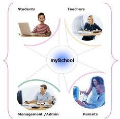 Today technology is playing pivotal role in all educational institutions.We developed school management software,  #Technoschools can be used by the schools to support online courses, progress reports, fee management, attendance and so on. For more details visit http://www.technoschools.net/TechnoBlog/post/The-Role-Of-Technology-In-Schools-And-Educational-Institutions