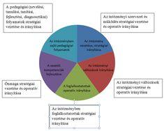 A vezetői tanfelügyelet módszerei és eljárásai