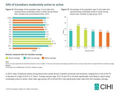 Figure 14: Percentage of the population age 12 and older who reported being moderately active to active during leisure time, Canada and provinces/territories, 2014  Figure 15: Percentage of the population age 12 and older who reported being moderately active to active during leisure time, Canada, by age group, 2014