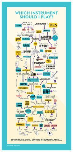 Du vil spille musik? Hvilket musikinstrument skal du vælge? Tjek flowdiagram!