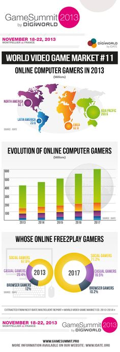 Games Infographics : Illustration Description World Video Game Market: Online Computer Gamers Video Game Industry, Game Info, Good Grades, Good To Know, Online Marketing, Evolution, Video Games, Geek Stuff, Product Description