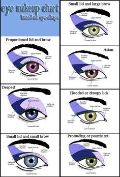 Eye makeup chart bassed on eye-shape