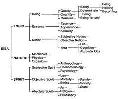 Hegel system
