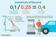 Inelasticity of Demand Teaching Economics, Price Increase, Financial Literacy, Love Life, The Unit, Shit Happens, Strange Things, Stuff To Buy, Drop