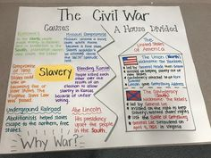 51 ideas american history anchor charts graphic organizers for 2019 4th Grade Social Studies, Social Studies Classroom, Teaching Social Studies, Social Studies Notebook, 8th Grade History, Middle School History, History Lesson Plans, Study History, History Teachers