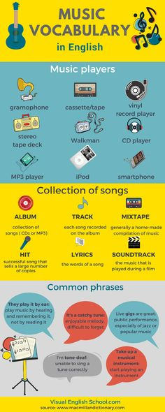 Learn music vocabulary in English and see how music players evolved over time. Visual English School.com