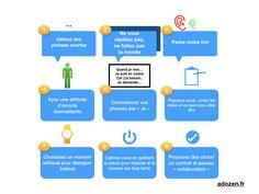 9 règles essentielles pour mieux communiquer avec les adolescents - Ado Zen Adolescents, Zen, Kids, Being Angry, Relationship, Tools, Children, Young Children, Boys
