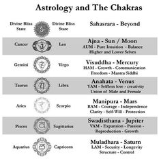 Astrology and the Chakras : Here is a helpful chart that shows the connection between the Chakras and Astrology. Each Planet rules a Chakra, then the nature of the planet expresses itself through the duality of the world (masculine and feminine) through t Numerology Horoscope, Numerology Numbers, Numerology Chart, Vedic Astrology, Astrology Signs, Zodiac Signs, Aquarius Astrology, Astrology Planets, Astrology Houses
