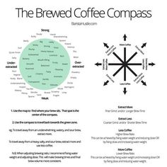 The Brewed Coffee Compass is very simple to use: Brew a coffee. Taste it. If you experience any negative flavours,...