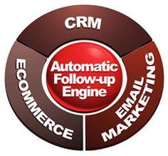 CRM : Email Marketing : ECommerce & Automatic Followup Engine