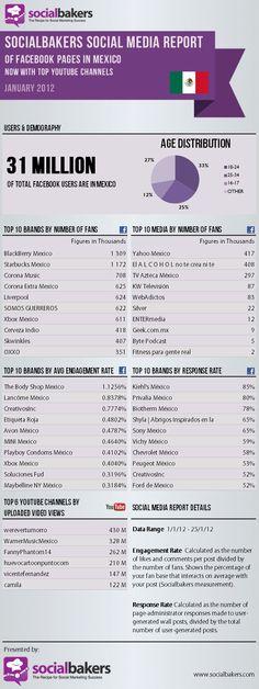 Reporte de social media en México para enero 2012.