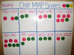 Mini data wall. No student names.  Could coincide with RtI, small group instruction in both math and reading.