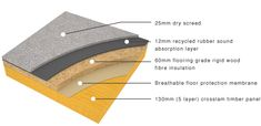 Crosslam CLT: Intermediate Floor Construction
