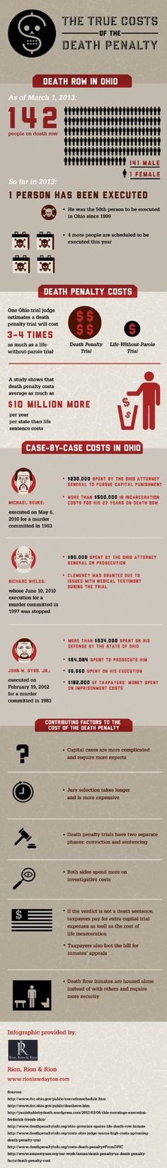 """The True Costs of the Death Penalty"" Infographic"