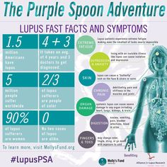 The Purple Spoon Adventure: #Lupus Fast Facts and Symptoms (Molly's Fund via Lou's Lupus Journey on FB)