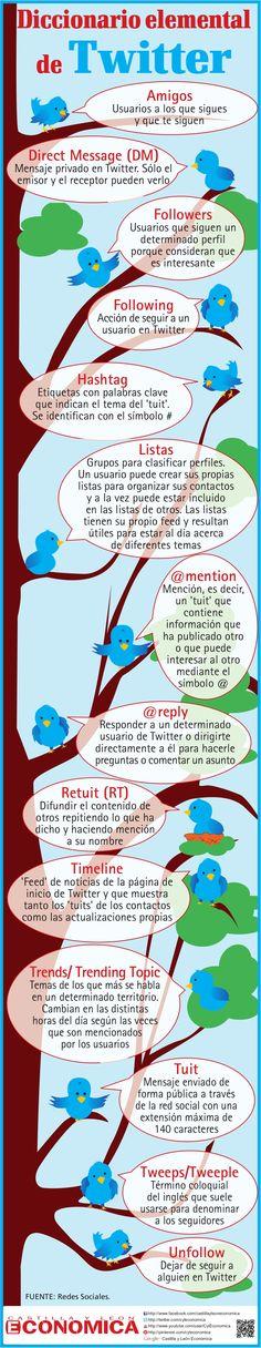 Diccionario elemental de Twitter by Castilla y León Económica via Slideshare