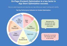 Les principes clés de l'App Store Optimisation #ASO #SEO (Source : Gummicube.com)