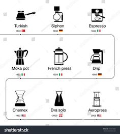 Find Infographics Evolutions Methods Brewing Coffee stock images in HD and millions of other royalty-free stock photos, illustrations and vectors in the Shutterstock collection. Thousands of new, high-quality pictures added every day. Barista Cafe, Coffee Barista, Coffee Drinks, Coffee Mugs, Coffee Stock, Coffee Type, Coffee Art, Coffee Brewing Methods, Café Chocolate