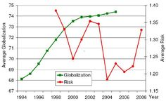 It talks about the risk of globalisation and the line graph shows that the risk is increasing dramatically since 2007.