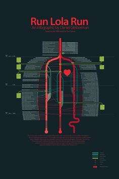 This is an infographic of the movie Run Lola, Run. It uses similar shapes and colors to connect events from the three timelines in the movie. The poster also forms the shape of lungs, representing the...
