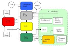 Motor Control Low Voltage Block Diagram | Electrical & Electronics ...