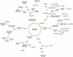 Raw Food Trends Tree | The overarching trend stemming from raw is an increase in fruit and vegetable consumption, particularly from local, seasonal, heirloom and organic origins. Foodservice/Retailers may consider adding more thoughtful vegetable selections prepared with a higher level of expertise.