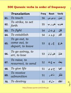 500 verbs of quran in order of frequency. Page 7