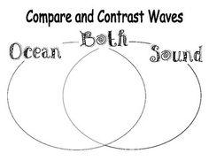 Light vs Sound Waves Venn Diagram | Pinterest | Venn diagrams, Sound ...