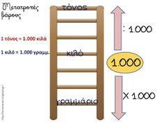 Πηγαίνω στην Τετάρτη...και τώρα στην Τρίτη: Μαθηματικά: Ενότητα 3. Μάθημα 18 - Μετρώ το βάρος (15 χρήσιμες συνδέσεις) Maths, Ladder Decor, Bar Chart, Education, Learning, School, Diy Ideas, Studying, Schools
