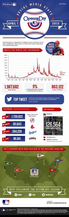 Opening Day 2013 Social Media Infographic