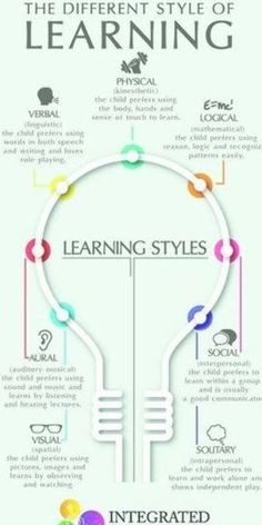 """Learning Styles: Why \""""One Size Fits All\"""" Doesn't Work How to help your child find the right learning styles to enhance their potential in school and to prep the brain for higher learning. Learning is unique and different for each child. Learning Games For Kids, Learning Styles, Learning Activities, Learning Websites, Languages Online, Foreign Languages, Study Inspiration Quotes, Learning Tower, Education Degree"""
