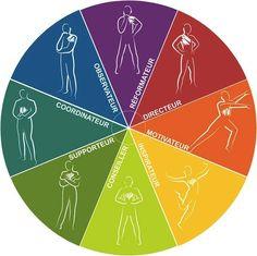 blog communication relationnelle, efficacité professionnelle, management, coaching, cohesion d'equipe, formation, lifestyle, charisme, entreprise.