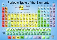 2020 Poster Periodic Table Elements Chemistry Science Educational WALL CHART A2 | eBay
