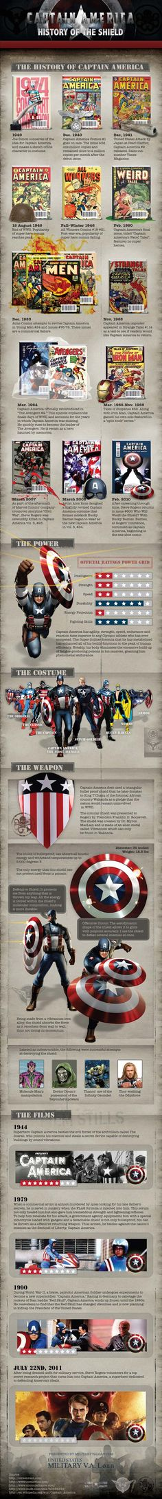 Captain America - The History of the Shield