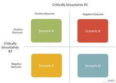 Scenario planning allows you to see the future of your business by taking into account the impact of certain variables. Specifically, scenario planning is about identifying critical uncertainties and goals in your business. Wicked Problem, Process Flow Diagram, Block Diagram, Futurama, Variables, Positano, Create Your Own, Goals, Templates