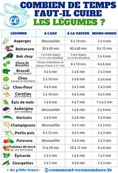 How Long Should You Cook Vegetables? The Guide According to the Type of Cooking. - The guide for how long you should cook vegetables according to the cooking time - Batch Cooking, Cooking Time, Junk Food, Healthier Together, Natural Health, Good Food, Food And Drink, Healthy Recipes, Meals