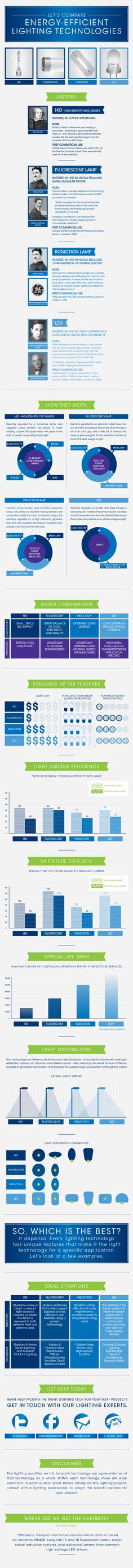 Comparing Energy Efficient Lighting Technologies [Infographic]