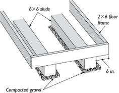 Skid Foundation: A skid foundation is a simple and effective way to support the floor frame of a small shed.