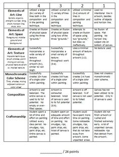 Art Room 104: Van Gogh Rubric & Essay (More Common Core!)